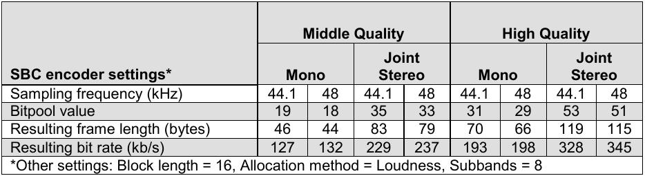 Bluetooth SBC Dual Channel HD audio mode – LineageOS