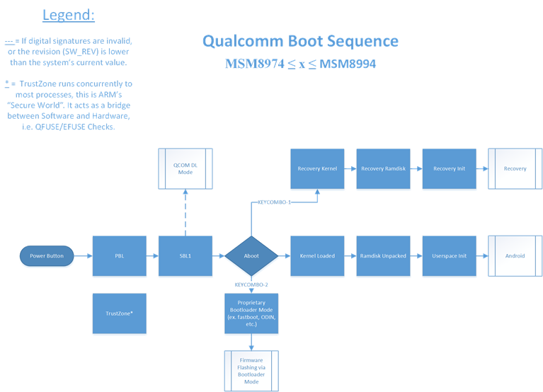 Qualcomm's Chain of Trust – LineageOS – LineageOS Android