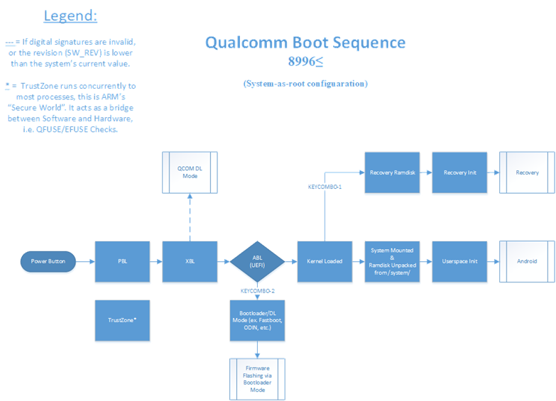 Qualcomm's Chain of Trust – LineageOS – LineageOS Android Distribution